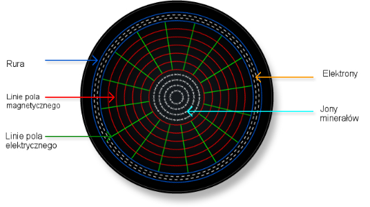 linie sił pola Hydropath